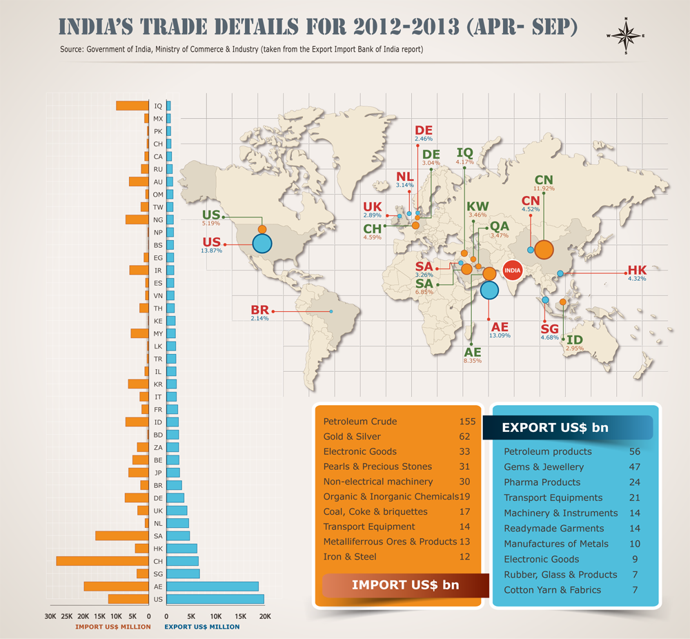 India international trade details